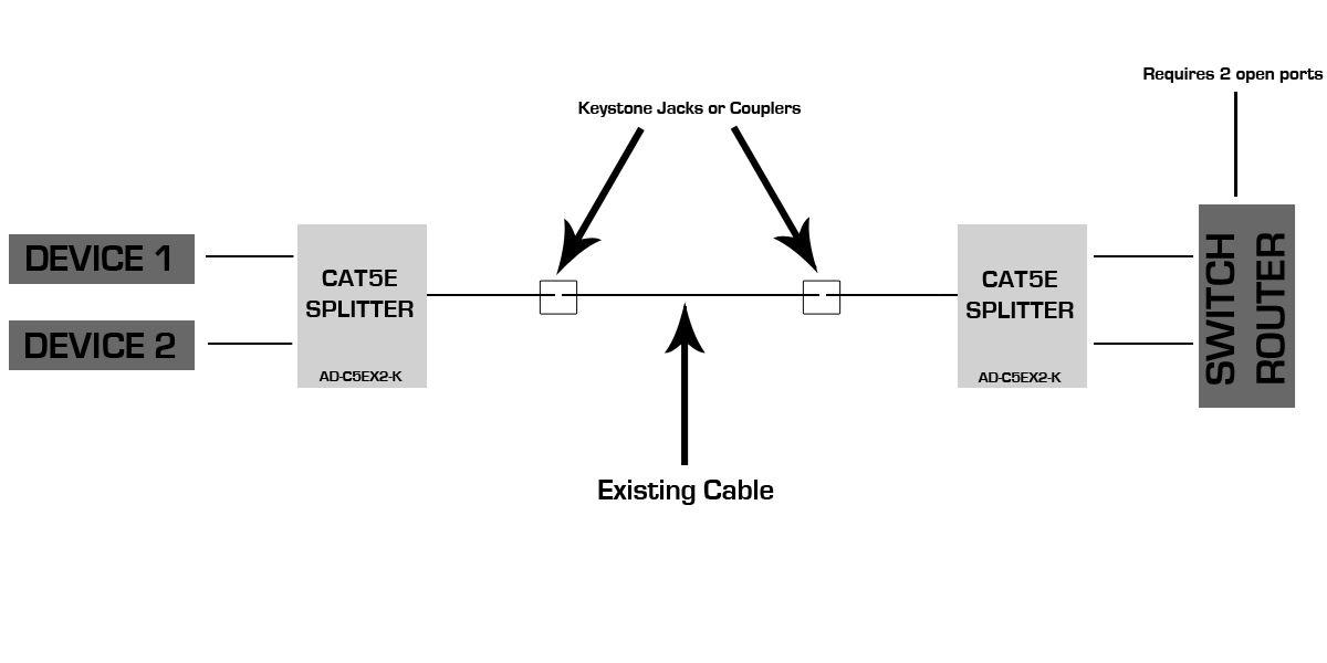 Cat5e Network Splitter