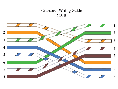 straight-through, crossover rollover cable pinouts ... network cat 5e wiring diagram