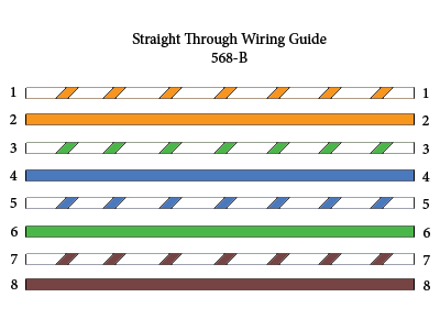 Straight-through, Crossover Rolr Cable Pinouts Explained ... on poe voltage, rj45 color diagram, ethernet lan diagram, poe schematic, rj45 pinout diagram, poe ip camera diagram, rj11 pinout diagram, poe connection diagram, ethernet termination diagram, powere over ethernet circuit diagram, poe cable pinout, ethernet pinout diagram, rj45 plug diagram, cat5e wiring diagram, ip camera wiring diagram, ethernet jack diagram, cat 6 termination diagram, injector diagram, ethernet connection diagram, rj45 splitter diagram,
